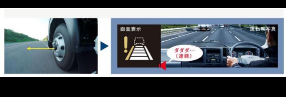 車線逸脱警報システム搭載